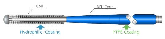 NiTiコア / コイルタイプ